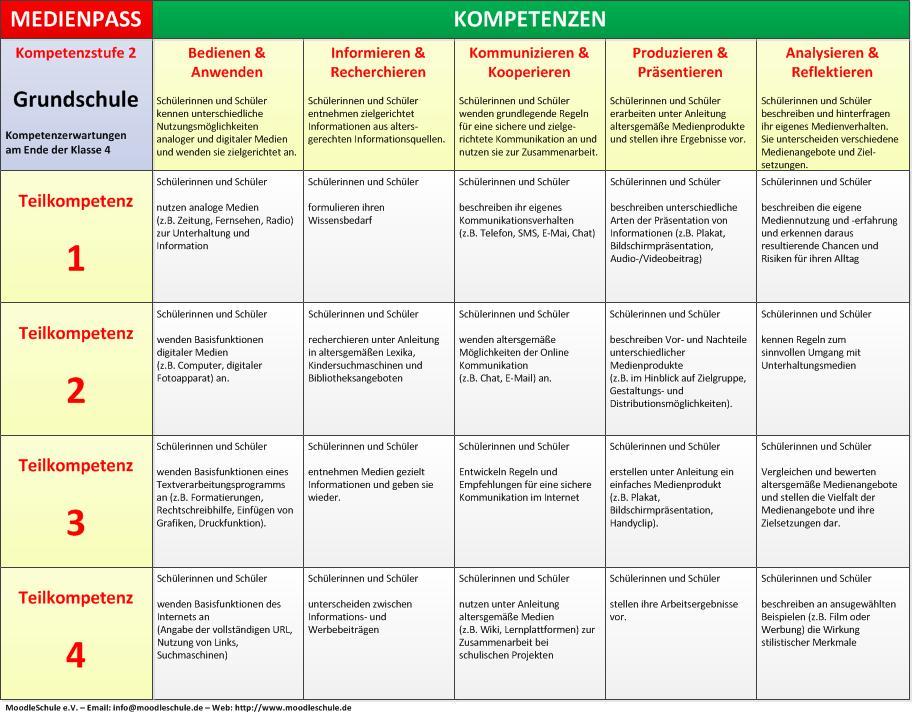 Medienpass-Kompetenzstufe-2.jpg